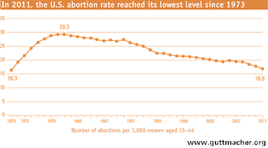 Guttmacher.org-abortion-rate
